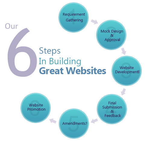 our 6 ways of web development